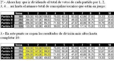 Reparto de votos I