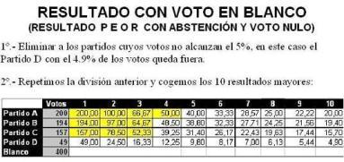Reparto de votos II, con voto en blanco