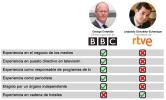BBC vs RTVE