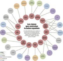 Los clanes del poder económico en España